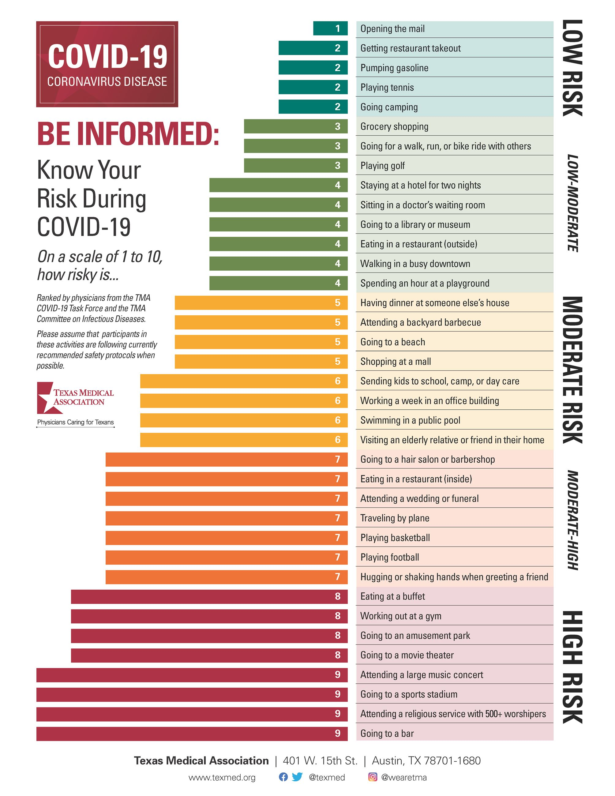 Know Your Risk Chart